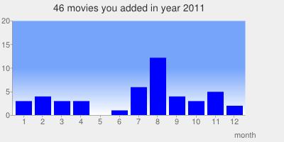 2011-movies