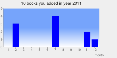 2011-books