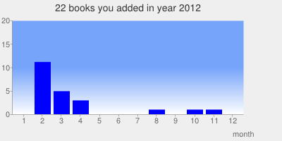 2012-books